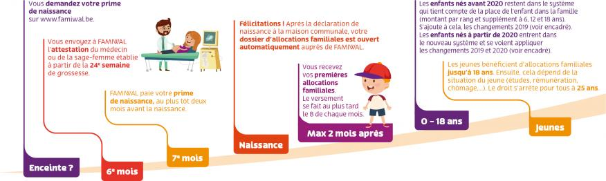 Cycle des allocations familiales